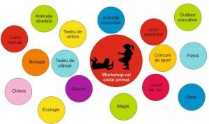 Workshop ciclul primar - Festivalul Altfel